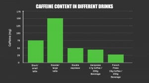Amount of caffeine in different coffee drinks